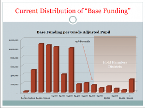 The goal would be to raise all districts' base grant to the 90th percentile or $5,600 at the current spending level. The vertical axix shows thenubmer of students in districts funded at the various levels. (Graphic by Rob Manwaring)