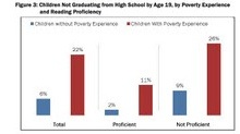 Living in poverty overrides the future benefits of reading proficiency (click to enlarge)