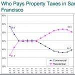 Since Prop 13 passed, residential property owners in San Francisco have been paying more taxes than commercial owners. Click to enlarge. (Source:  San Francisco Assessor Phil Ting)