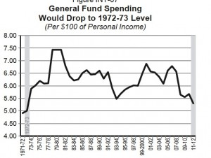 Even with tax extensions, state revenue as a percentage of personal income would fall to the 1972-73 levels (May Revision budget). Click to enlarge.