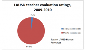 Very few teachers received a negative evaluation last year (click to enlarge).