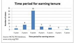 California is one of a handful of states that grant tenure after two years.