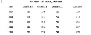 API results (click to enlarge)
