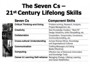 Bernie Trilling says the 7Cs are as important as the 3Rs for today's students.  Click image to enlarge.  (from  2006 article Toward Learning Societies)