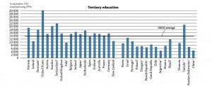Costs of higher education around the world (from OECD report) click to enlarge