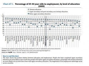 Employment by level of education (from OECD report) click to enlarge