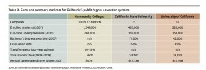 Costs and graduation rates at California state colleges and universities.  Source:  Public Policy Institute of California.  (click to enlarge)
