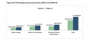 Funding Sources for California Partnership Academies (source:  Career Academy Support Network) click to enlarge.