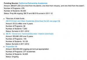 Funding sources for partnership academies.  (Source:  Edutopia. Sept. 2010) Click to enlarge