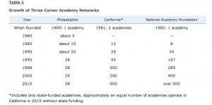 Growth of Career Academies. (Source:  Career Academy Support Network). Click to enlarage