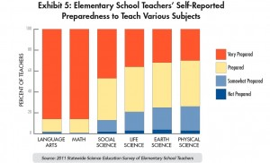 Of all of the subjects they teach, teachers consider themselves least prepared to teach science. Click to enlarge. (Center for the Future of Teaching and Learning)