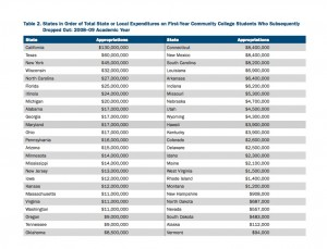 State spending on community college students who drop out. (Source: American Institutes for Research) Click to enlarge