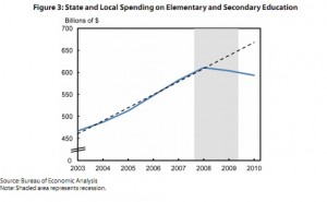 State and local spending on K12 education. Source: Bureau of Economic Analysis.  (click to enlarge)