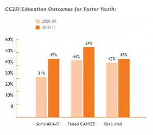 In just three years of CC25I, foster youth showed significant academic gains. (Source: Stuart and Johnson Foundations). Click to enlarge.