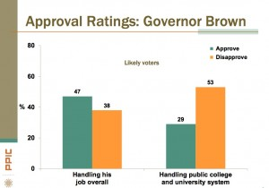 Gov. Brown's approval rating on higher education. (Source: PPIC) Click to enlarge.
