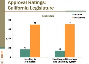 State legislature's higher education approval rating (Source:  PPIC) Click to enlarge.