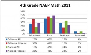 4th grade NAEP math: California compared with the nation, all students and Hispanics. Click to enlarge. (Bob Nichols, SVEF)