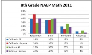 8th grade NAEP math: California compared with the nation, all students and Hispanics. Click to enlarge. (Bob Nichols, SVEF)