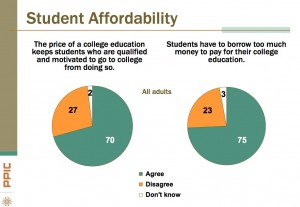 College affordability (Source:  PPIC) Click to enlarge.