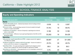 California remains near the bottom nationwide in per student spending. (Source:  Quality Counts 2012) Click to enlarge.