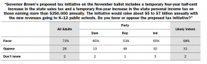Brown's tax initiative would have widespred support if the election were tomorrow. Click to enlarge.
