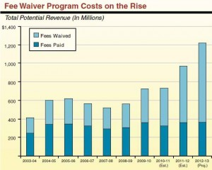 As fees for community college courses have risen, so have waivers issued by the Board of Governors, now approaching $850 million. Source: Legislative Analyst's Office. Click to enlarge..