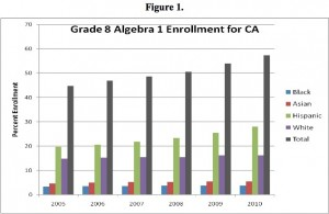 Grade 8 algebra enrollment by race. (Source-SVEF) Click to enlarge.