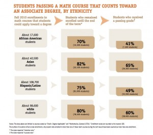 Passing rates of college-level math by race and ethnicity. (Source:  EdSource) Click to enlarge.