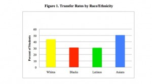 Transfer rates from community college to four-year college, by race and ethnicity.  (Source:  Civil Rights Project, UCLA). Click to enlarge.