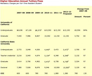 Tuition and fees increases at UC, CSU and community colleges over the past five years. Source: Legislative Analyst's Office Analysis of the Govenor's Higher Ed Proposal. (Click to enlarge)