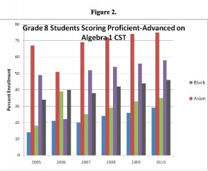 8th grade students scoring proficient or better on Algebra I, by race. (Source:  SVEF) Click to enlarge