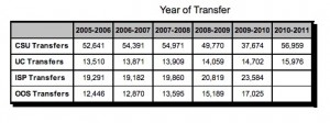 Annual number of community college transfers to CSU, UC, In-state private and out-of-state private four year colleges.  (Source:  CA Community College Chancellor's office). Click to enlarge.