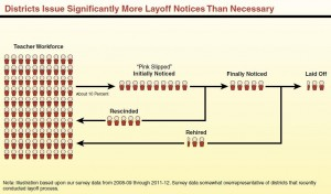 Nearly three-quarters of layoff notices are rescinded. (Source: CA Legislative Analyst). Click to enlarge.