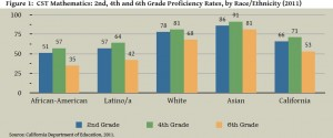 Proficiency rates in math plummeted in 6th grade. Source: Dissecting the data: 2012. (Click to enlarge.)