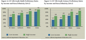 Low-income students did substantially worse by race and ethnicity, but scores of low-income Asians exceeded those of high-income African American and Latino students. Click to enlarge. (Source: Dissecting the Data: 2012)