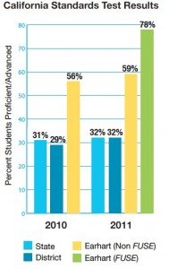 78 percent of Riverside students using an iPad to learn Algebra I scored proficient or advanced on the state Algebra CST, compared with 59 percent using a standard texbook by the same publisher, Houghton Mifflin Harcourt. Source: research by Empirical Education.  (Click to enlarge.)