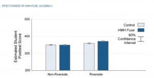 Riverside Unified students using Houghten Mifflin Harcourt's Algebra program on an iPad scored 9 percentile points higher than students using the company's Algebra textbooks, an impressive difference. Source: research by Empirical Education, Inc. (Click to enlarge.)