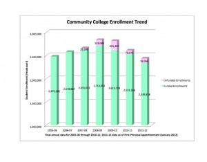Enrollment has fallen by 400,000 since the cuts began. (Source:  Community College Chancellor's office). Click to enlarge.