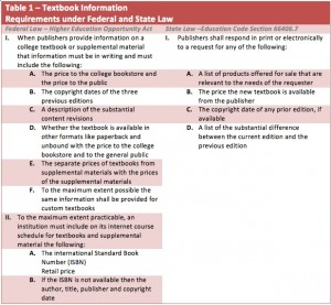 Federal and State Textbook Laws. (Source:  Strategic Education Services). Click to enlarge.