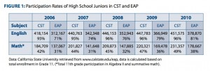 Participation in EAP has steadily increased to more than 80 percent in English Language Arts. Source: California's Early Assessment Program (Click to enlarge).