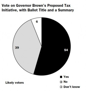 Most likely voters back Brown's tax initiative. Source: PPIC. Click to enlarge.
