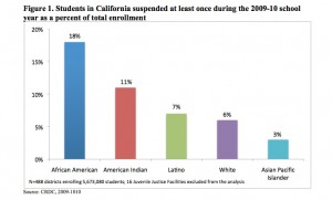 Suspensions by race and ethnicity. (Source:  The Civil Rights Project, UCLA). Click to enlarge.