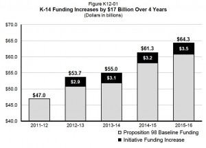 State revenues are projected to rise $17 billion by 2015-16. Source: state Department of Finance. Click to enlarge.