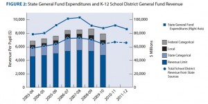 Wtih budget cuts, state approrpriations this year are about what they were in 2004. Source: Getting Down To Facts: Five Years Later (Click to enlarge.)