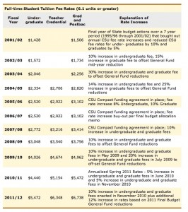 10 year history of changes in CSU tuition. (Source: California State University). Click to enlarge.