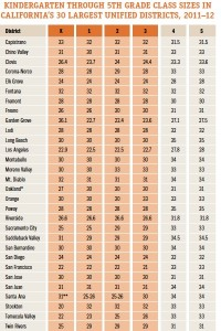 Class sizes have risen in all but a few of the largest districts. Source: EdSource. (Click to enlarge.)