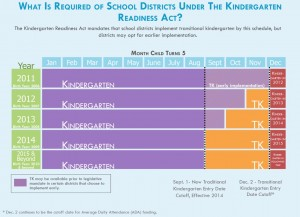 Minimum age requirements under Kindergarten Readiness Act. (Source:  Preschool California). Click to enlarge.