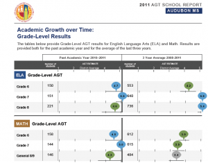 Here is the AGT report card for Audubon Middle School for 2010-11. All of he subject and grade level scores are in green and blue, indicated progress that exceeded and far exceeded the district averages. Its API score remains relatively low at 733. (Source: Los Angeles Unified.)