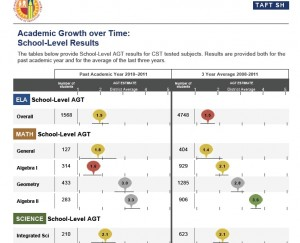 This is a page from the Academic Growth over Time report for Taft Senior High School in Los Angeles Unified, cited in the report for its underwhelming achievement. Scores in green indicate a performance that exceeded the district averge for the popularion of students served (Algebra II over three years); gray is close to the dsitrict average (geometry); yellow is below the predicted AGT (English language arts last year; and red (Algebra I last year) is far below the predicted AGT. Taft's overall API was 744 last year; for whites, who comprise 40 percent of the student body, it was the state's target of 800; Source: Los Angeles Unified