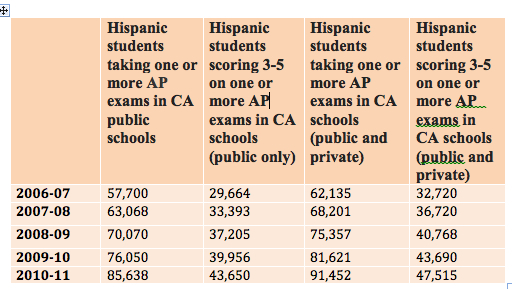 Source:  College Board California State Integrated Summary Report for Public Schools, 2010-11